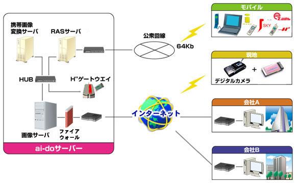 Web画像データベースサーバ