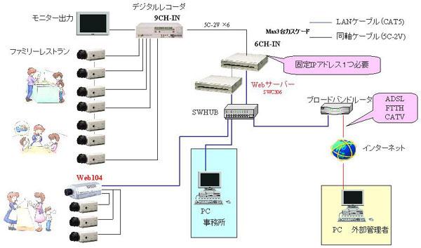 Webサーバとアプリケーションサーバを異なるマシ …